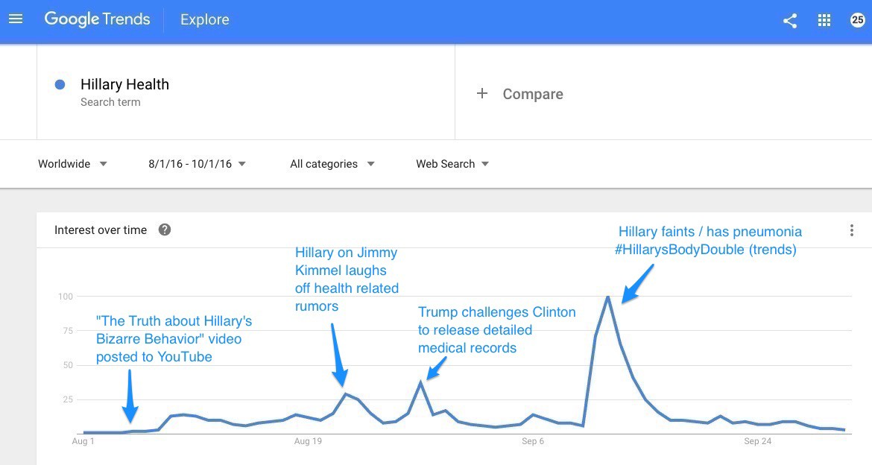 hillary-google-trends