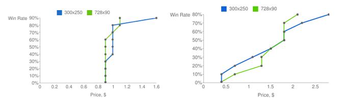 Ejemplo gráfico de win rate con y sin soft floor