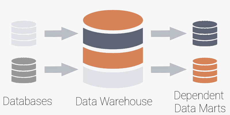 Esquema básico de un Data Warehouse