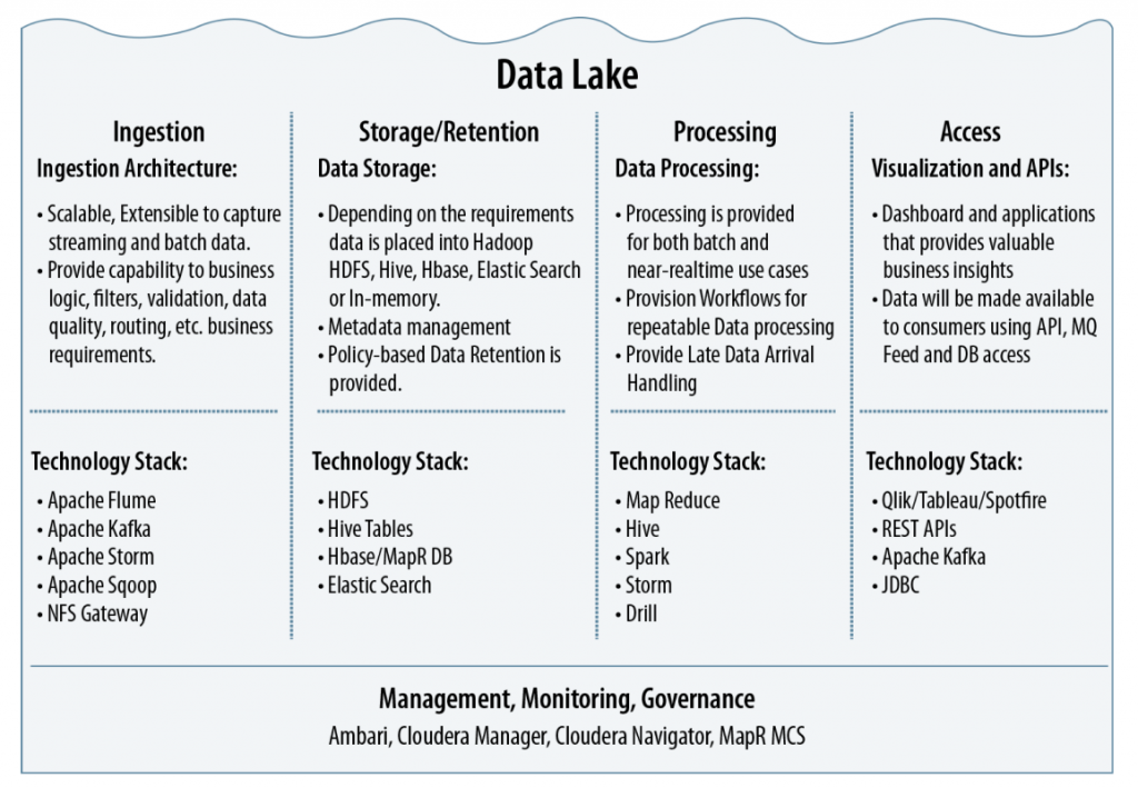 Funciones de un Data Lake