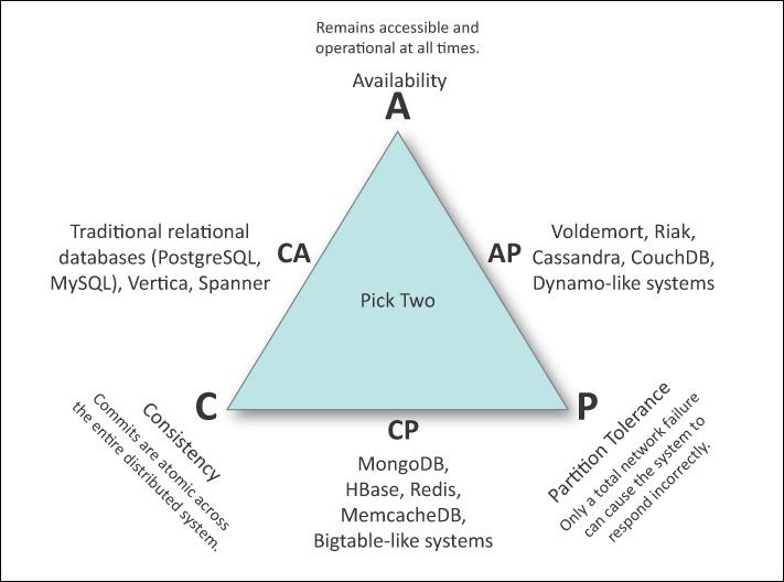 Aplicación del Principio de CAP
