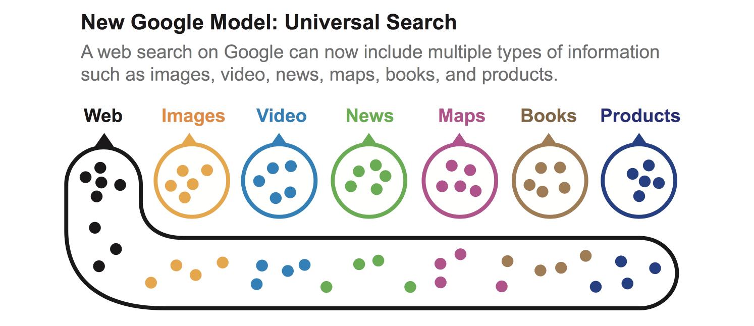 Modelo Universal Search de Google