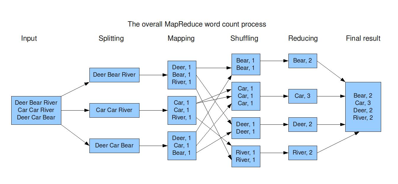 Fases en MapReduce