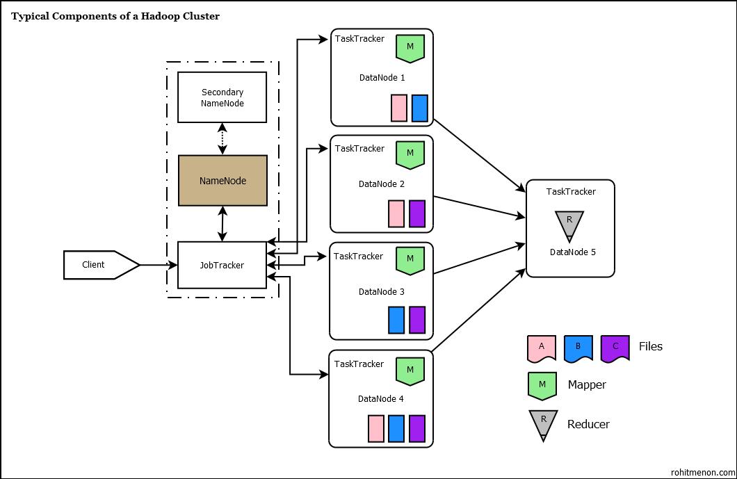 Diagrama de trabajo en MapReduce